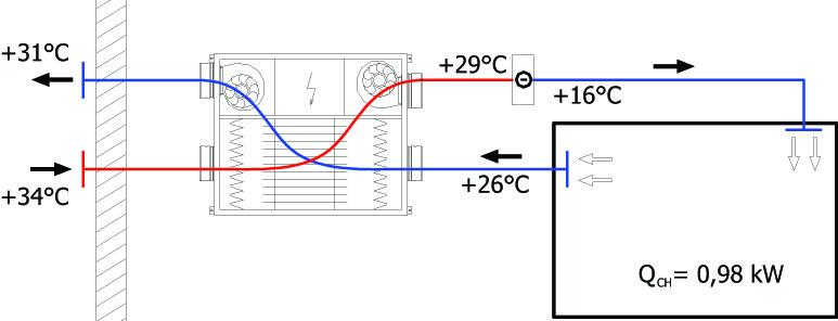 Chlazení větrací jednotkou s rekuperací tepla a externím potrubním chladičem