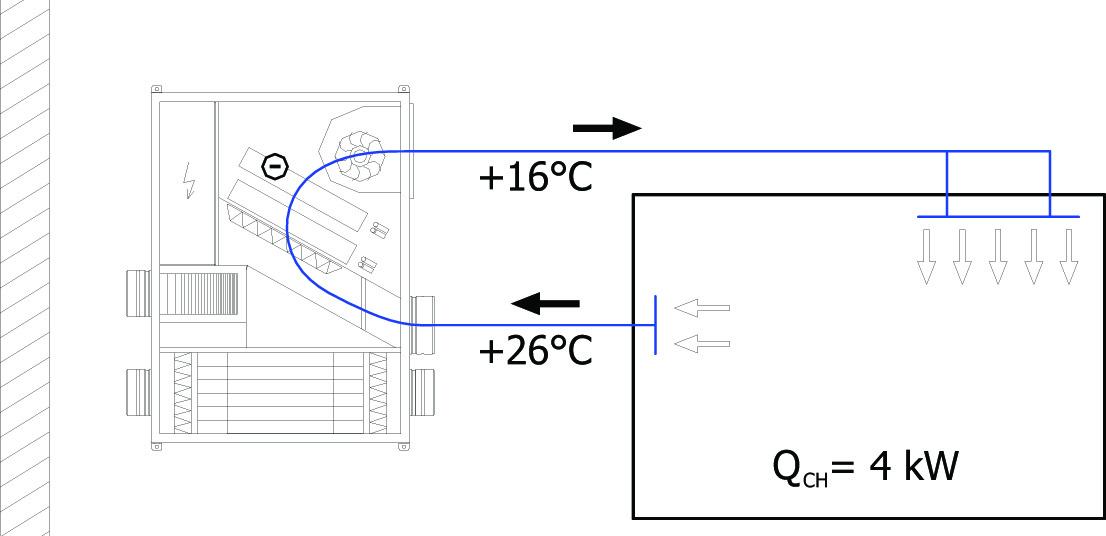 Chlazení větrací jednotkou s rekuperací tepla a cirkulací vzduchu s integrovaným chladičem