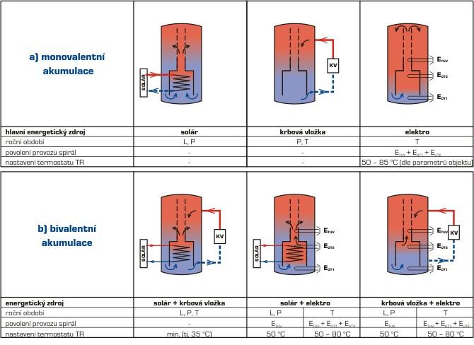 Shéma nabíjení – akumulace tepla vzásobníku