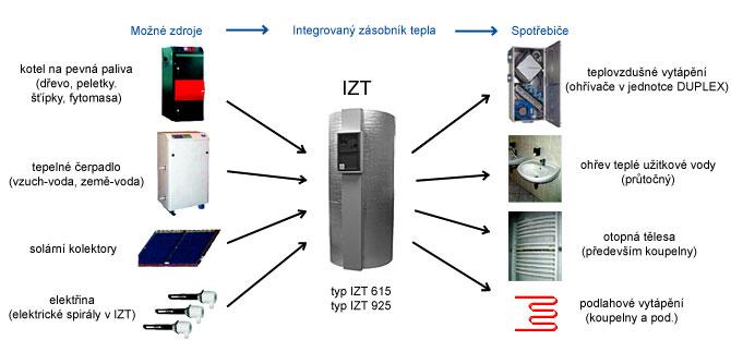Blokové schéma sintegrovaným zásobníkem tepla IZT